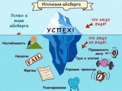айсберг успеха