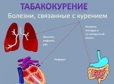 Болезни и курение