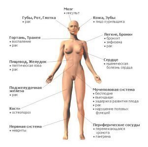 Последствия курения для женщин