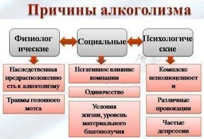 Причины алкоголизма, схема