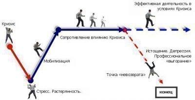 Стадии стресса схема